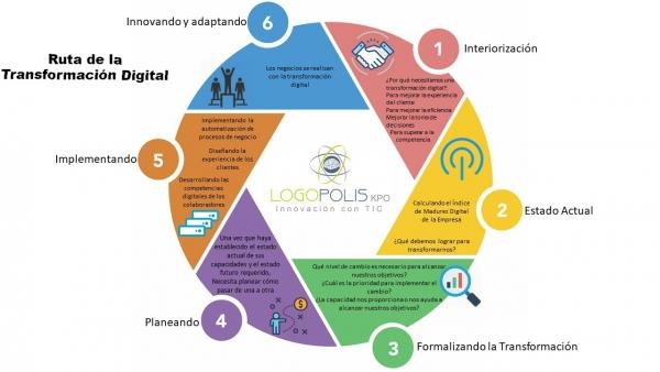 ruta-de-la-transformacion-digital