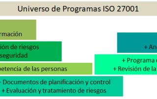 iso 27001 320x202 - Sistema de Gestión de Seguridad de la Información
