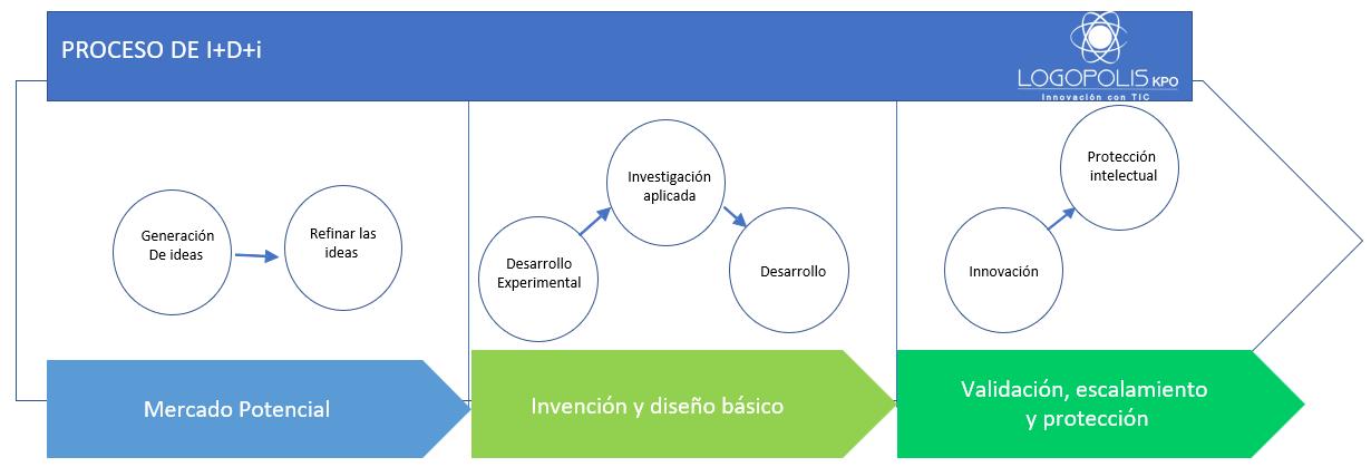 Unidades de I+D+i en las empresas y organizaciones