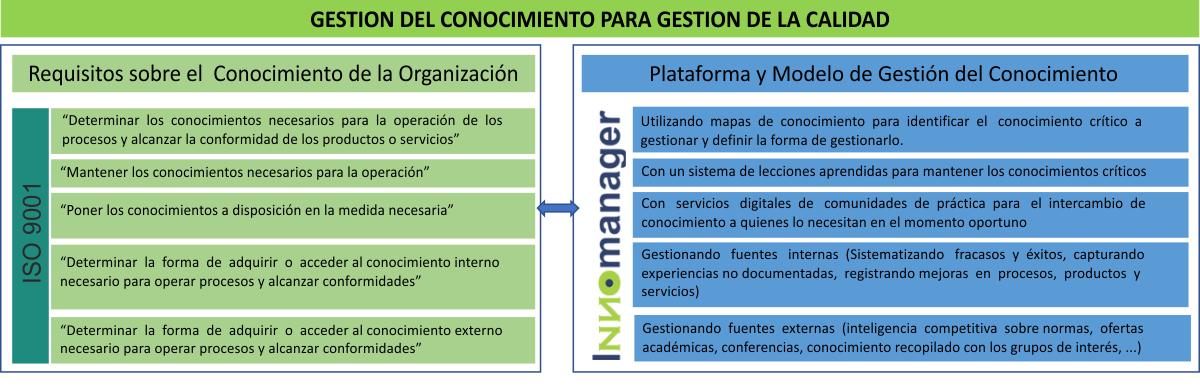 ISO gestión del conocimiento
