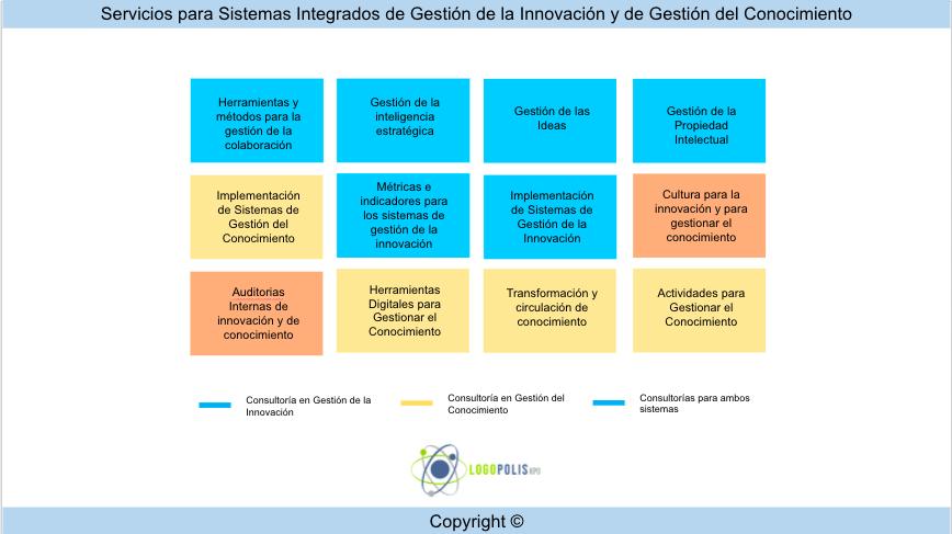 Servicios para Gestionar la Innovación y Gestionar el Conocimiento