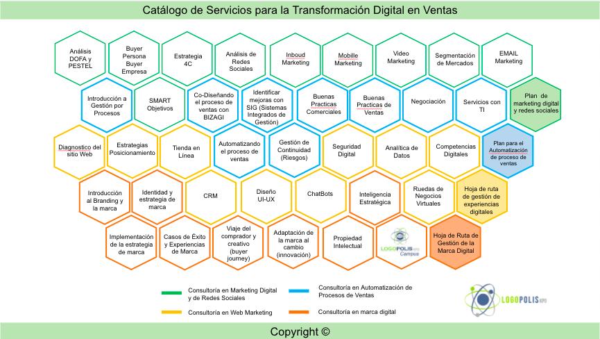 Catálogo de servicios para la transformación digital de las ventas
