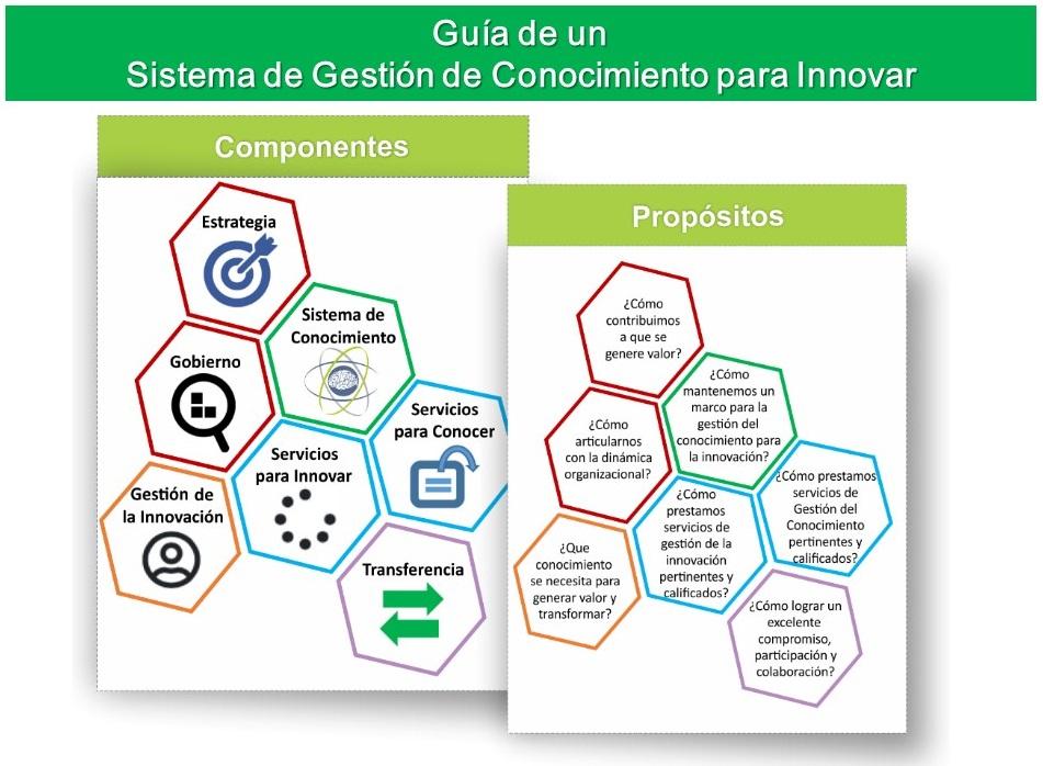 Guía del Sistema de Gestión del Conocimiento para innovar